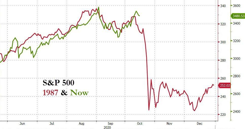 S&P 500 1987 & Now