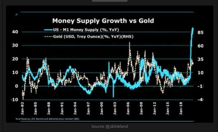 Money Supply Growth vs. Gold