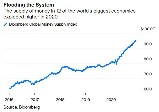 The 2020 money supply explosion