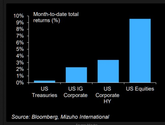 Month to date returns by asset classes
