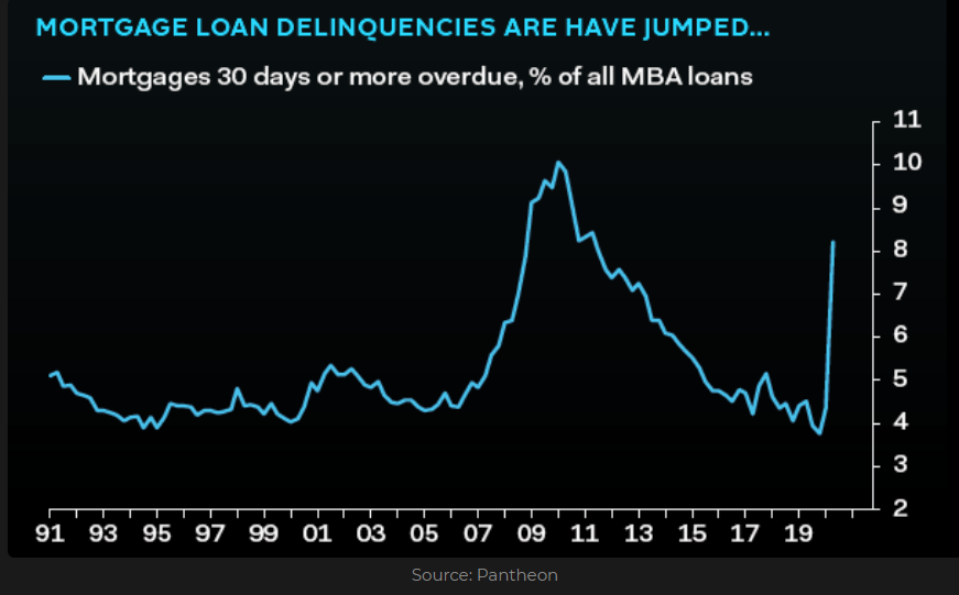 U.S Mortgages 30 days or more overdue as a percentage, % of all MBA loans