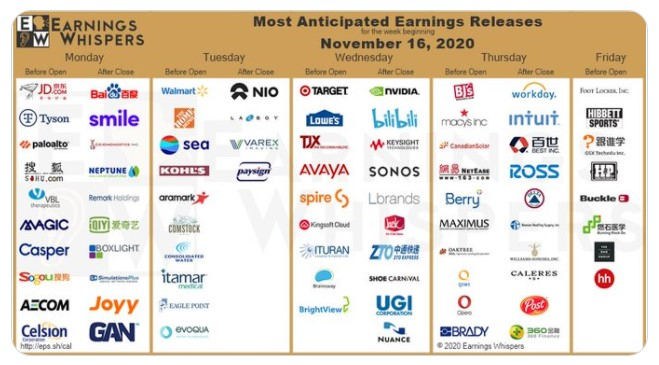 Most anticipated earnings for the week of November 16th by Earnings Whispers