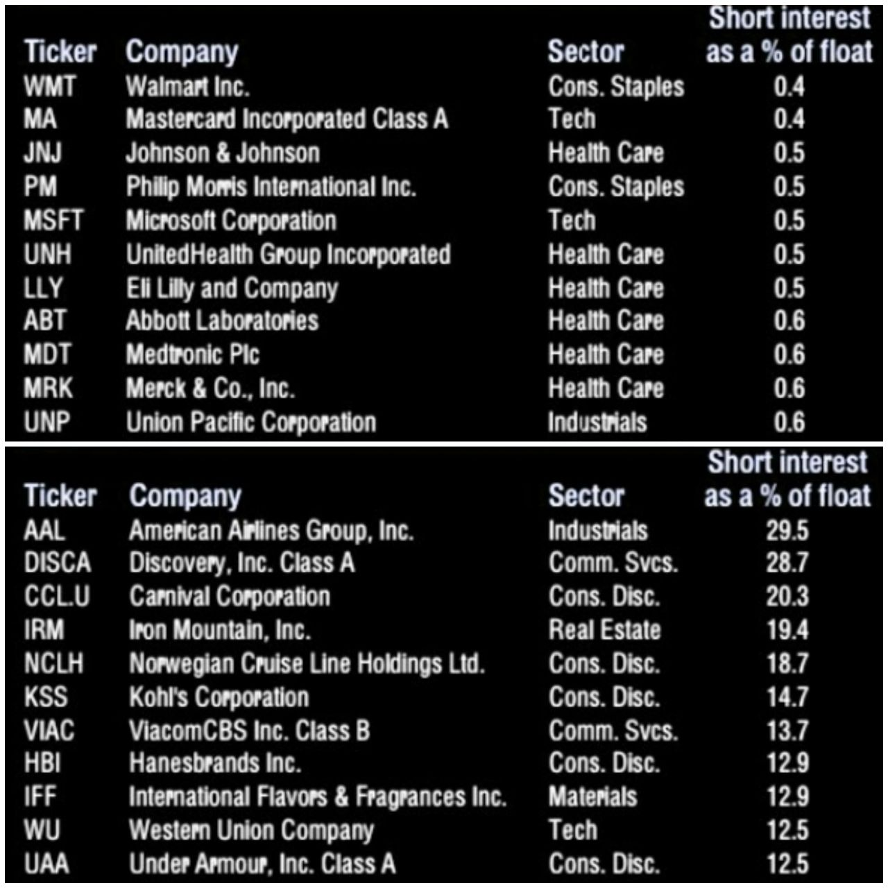 Least and most shorted stocks in the S&P 500