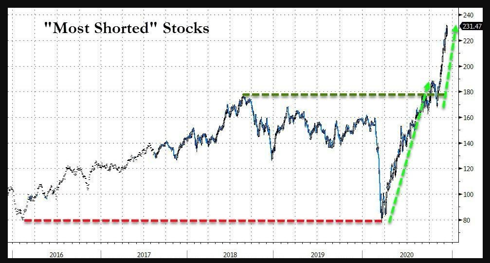 US most shorted stocks