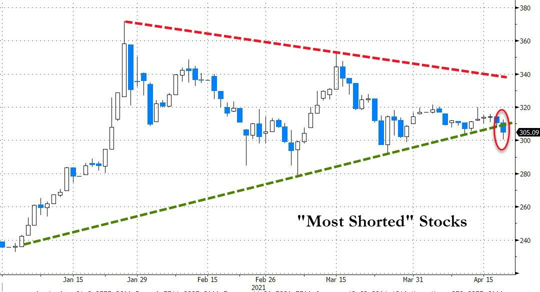 Most shorted stocks chart