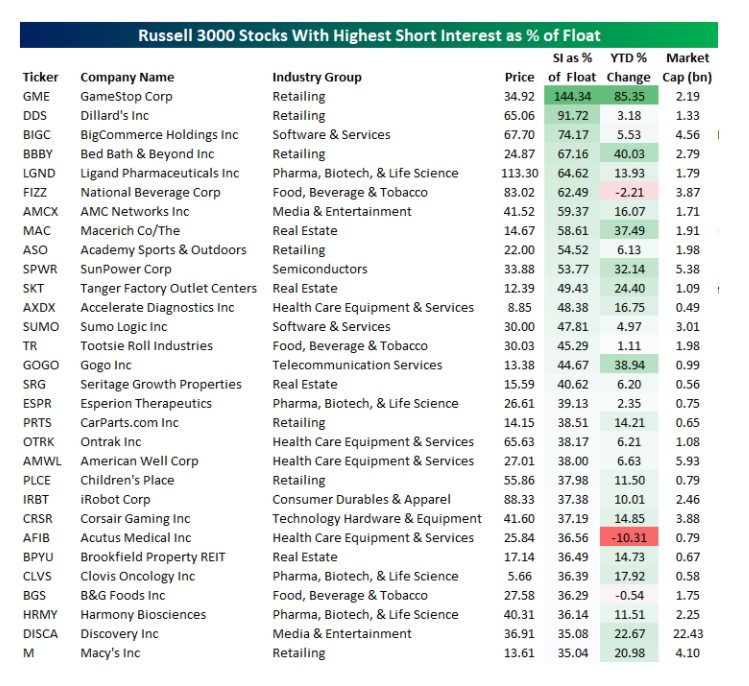 Russell 3000 stocks with the highest short interest as a % of Float