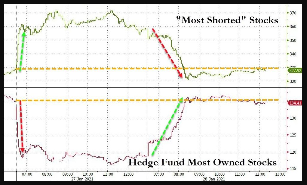 Most shorted stocks vs. Top hedge funds positions