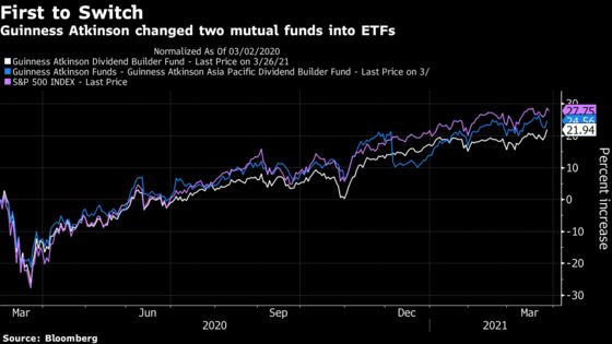 A mutual fund has just converted into an ETF for the first time