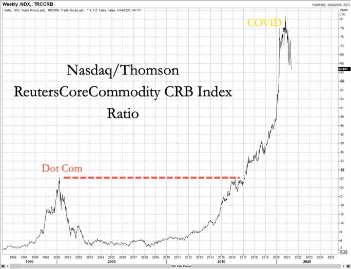 Nasdaq / CRB index