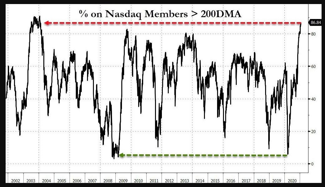 % of stocks within the Nasdaq stocks which are trading above their 200-day moving average