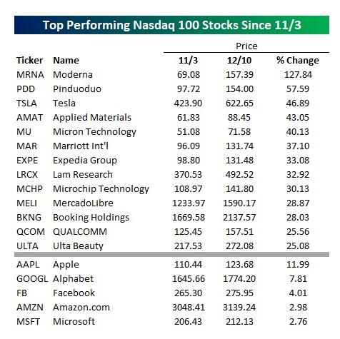 Nasdaq 100 top performing stocks since U.S election day