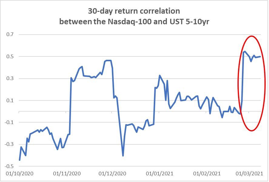 The 30-day correlation between the Nasdaq 100 and UST 5-10 year Treasuries has leaped to 0.5