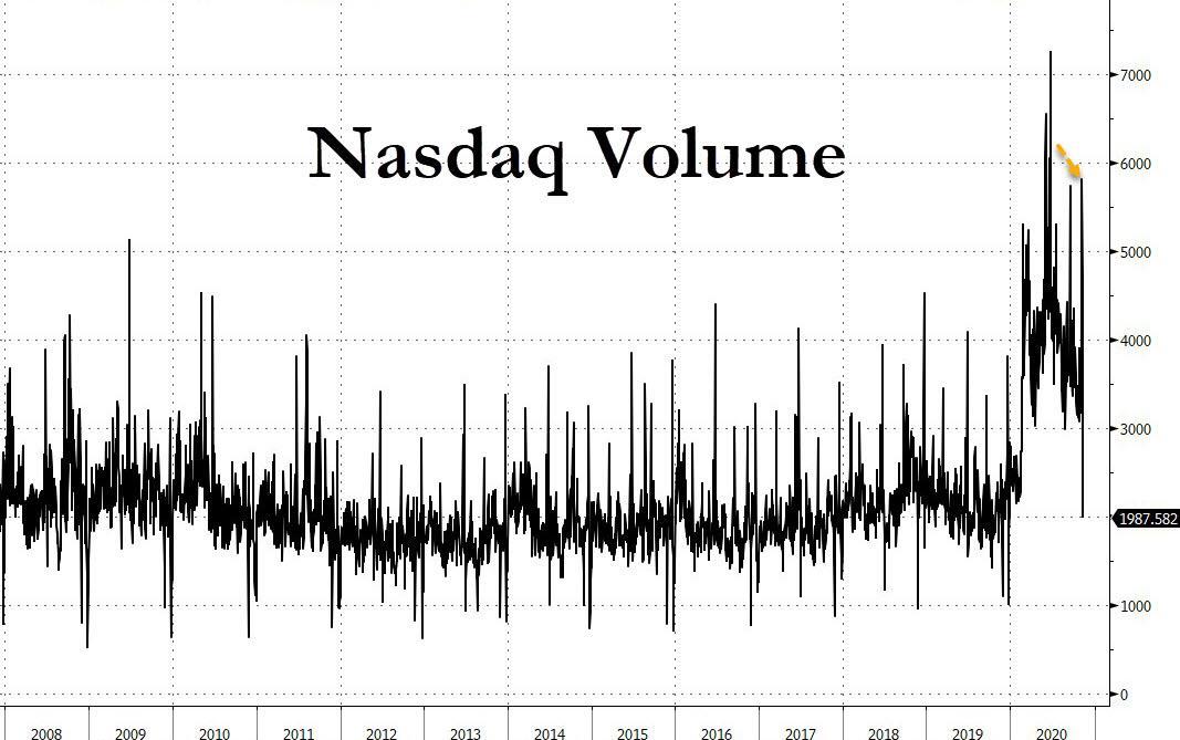 Nasdaq Volume
