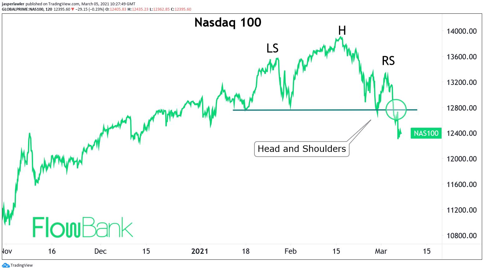 Nasdaq 100 completes Head & Shoulders reversal pattern