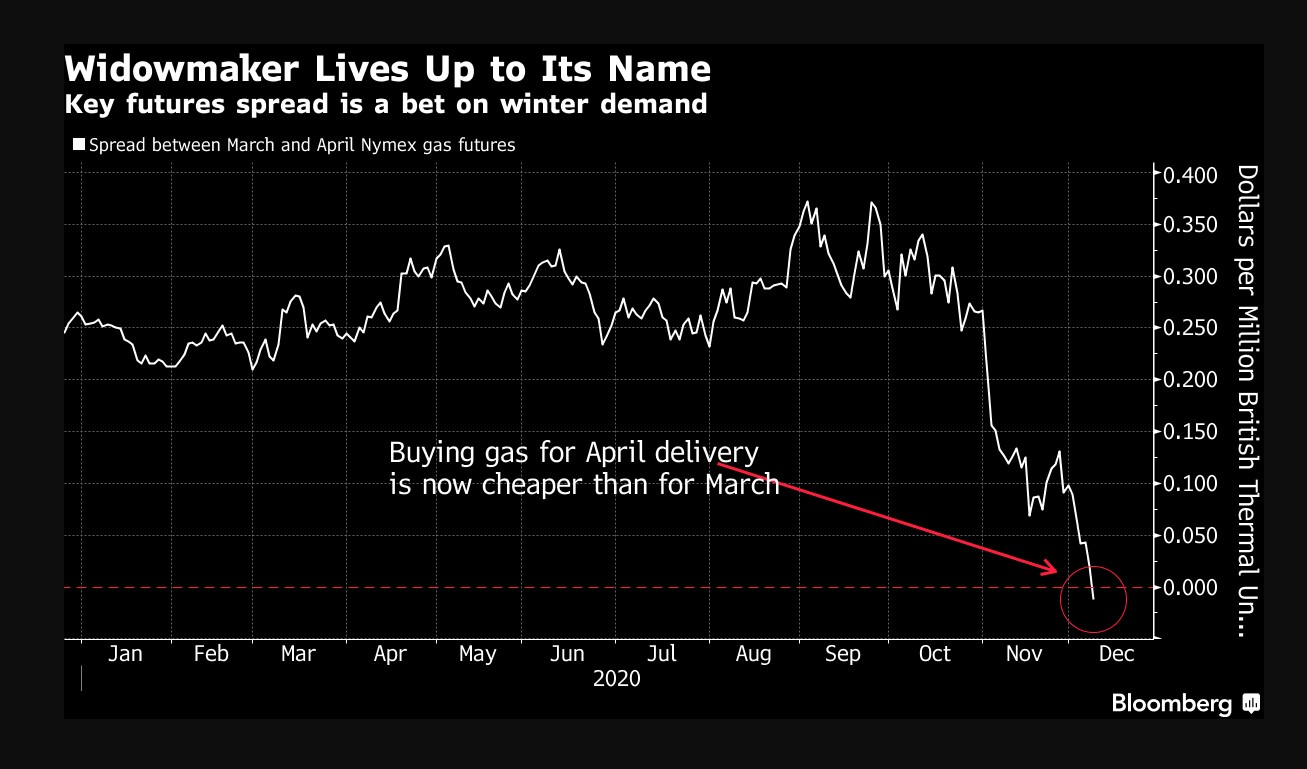 Spread between March and April Nymex gas futures - Source: Bloomberg