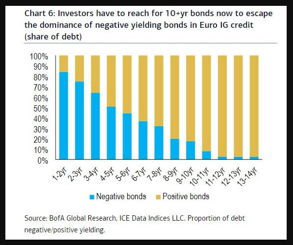 % of negative yielding bonds for EUR Investment Grade Bonds by maturity