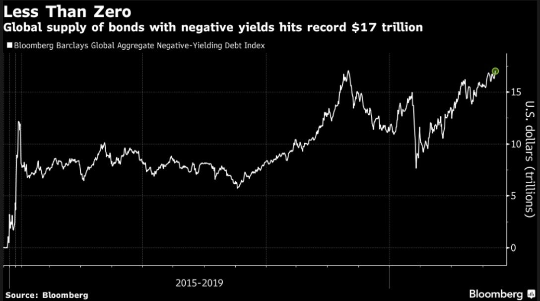 The market value of Global Negative Yielding Debt rose to $17.05 trillion, the highest level ever recorded