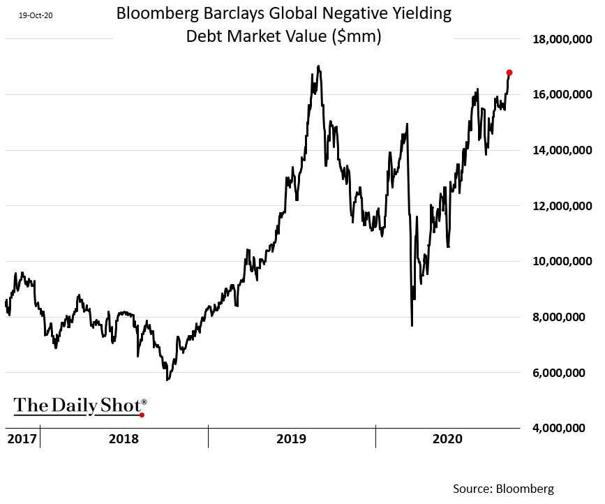 Value of all negative yielding debt making a beeline for a new record