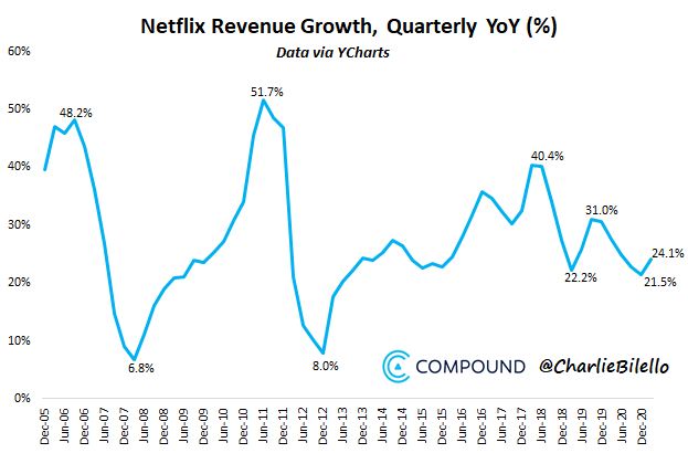 Looking past the drop in subs, Netflix revenue just grew over 20% for the 32nd consecutive quarter