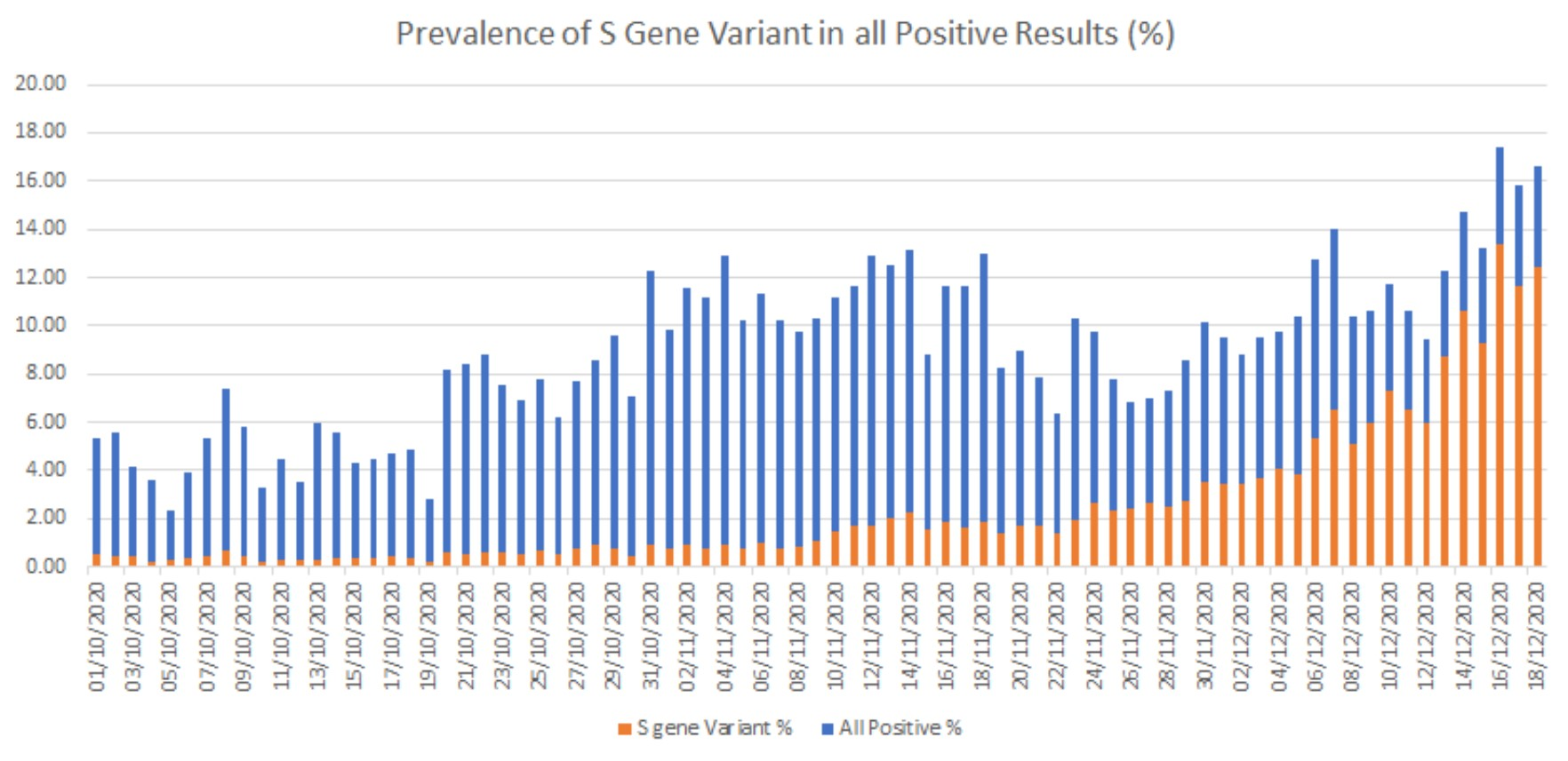Presence of S Gene Variant in all positive results - UK Statistics