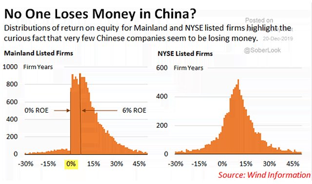 Question marks about distribution of ROE among Chinese mainland-listed companies