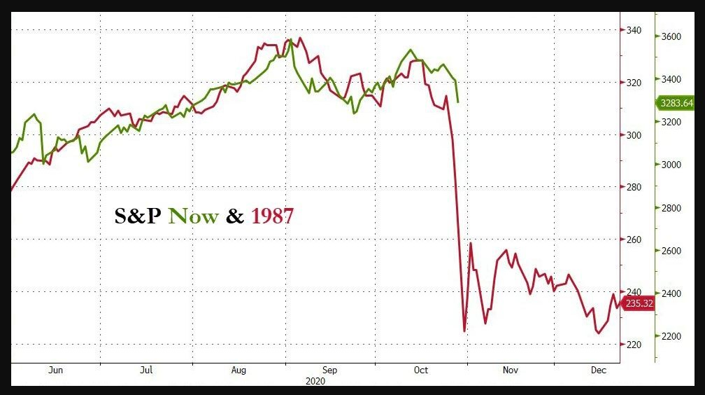 S&P 500 now and in 1987