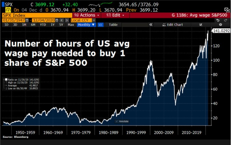 Number of hours of US average pay needed to buy one share of the S&P 500