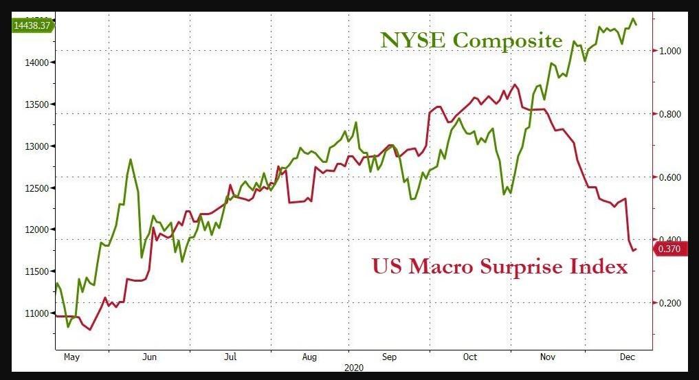 NYSE Composite vs. U.S Macro Surprises