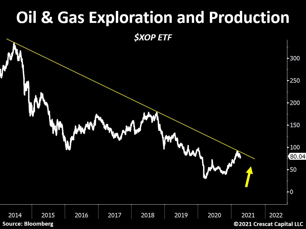 Are Oil & Gas stocks set for a multi-year bullish breakout!?
