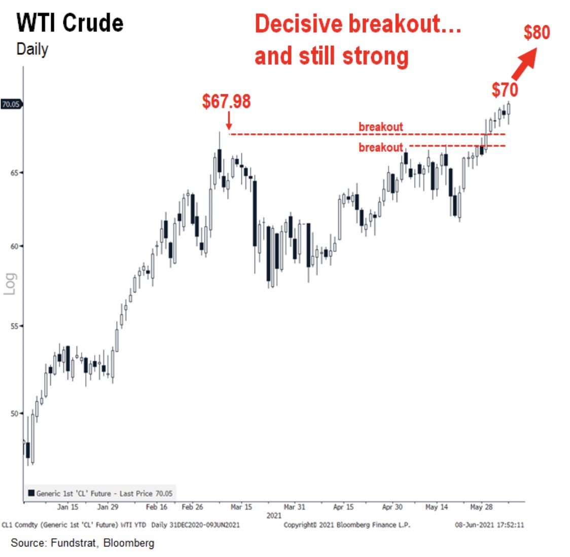 Oil pointing towards $80 after breakout says Fundstrat