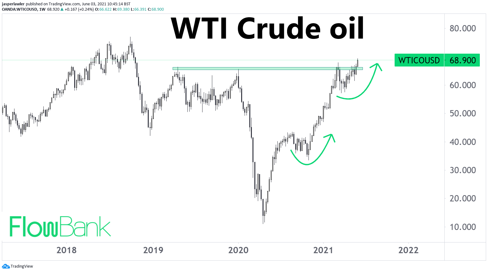 Technical Analysis: WTI crude makes clean breakout