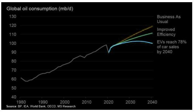 Global oil consumption (mb/d)
