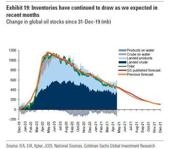 Goldman predicts $80 oil as global inventories trend lower, despite new Iranian supply
