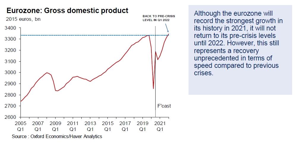 Time until full Eurozone recovery per @OxfordEconomics