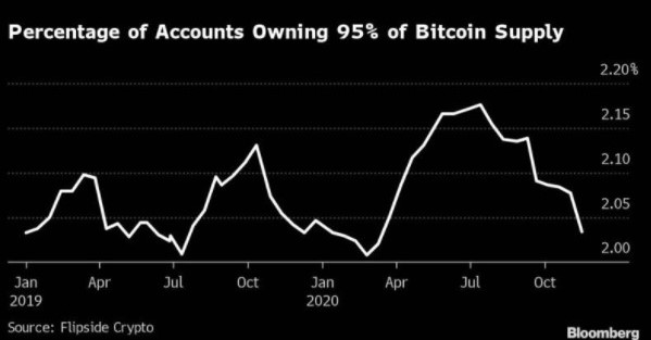 % of accounts of owning 95% of all Bitcoin