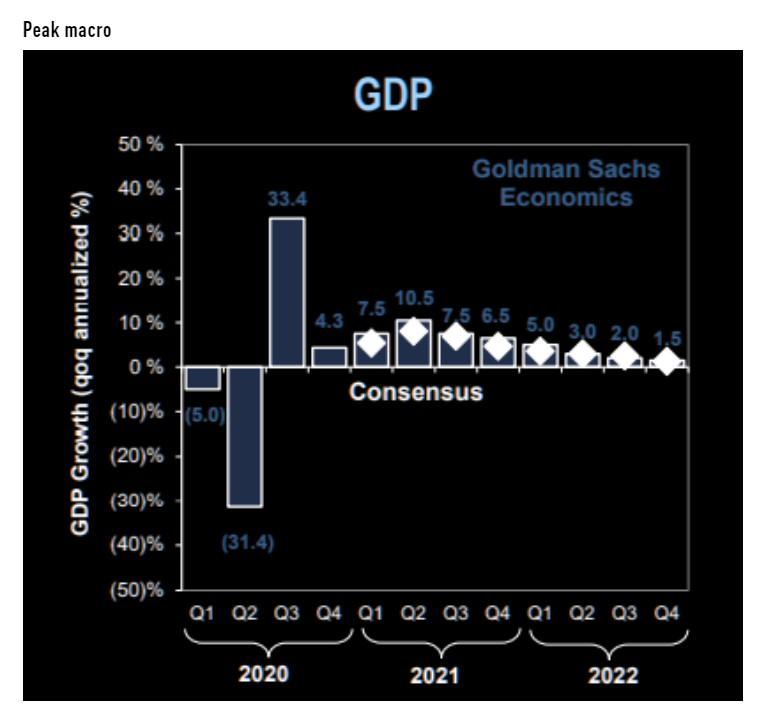 US GDP growth by quarter - GS vs. consensus estimates