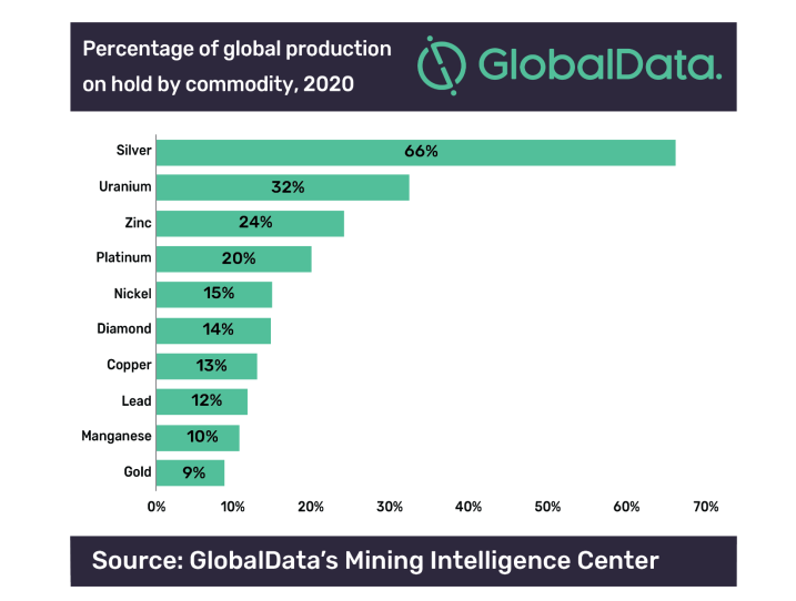 Percentage of global production on hold by commodity (mid-2020)