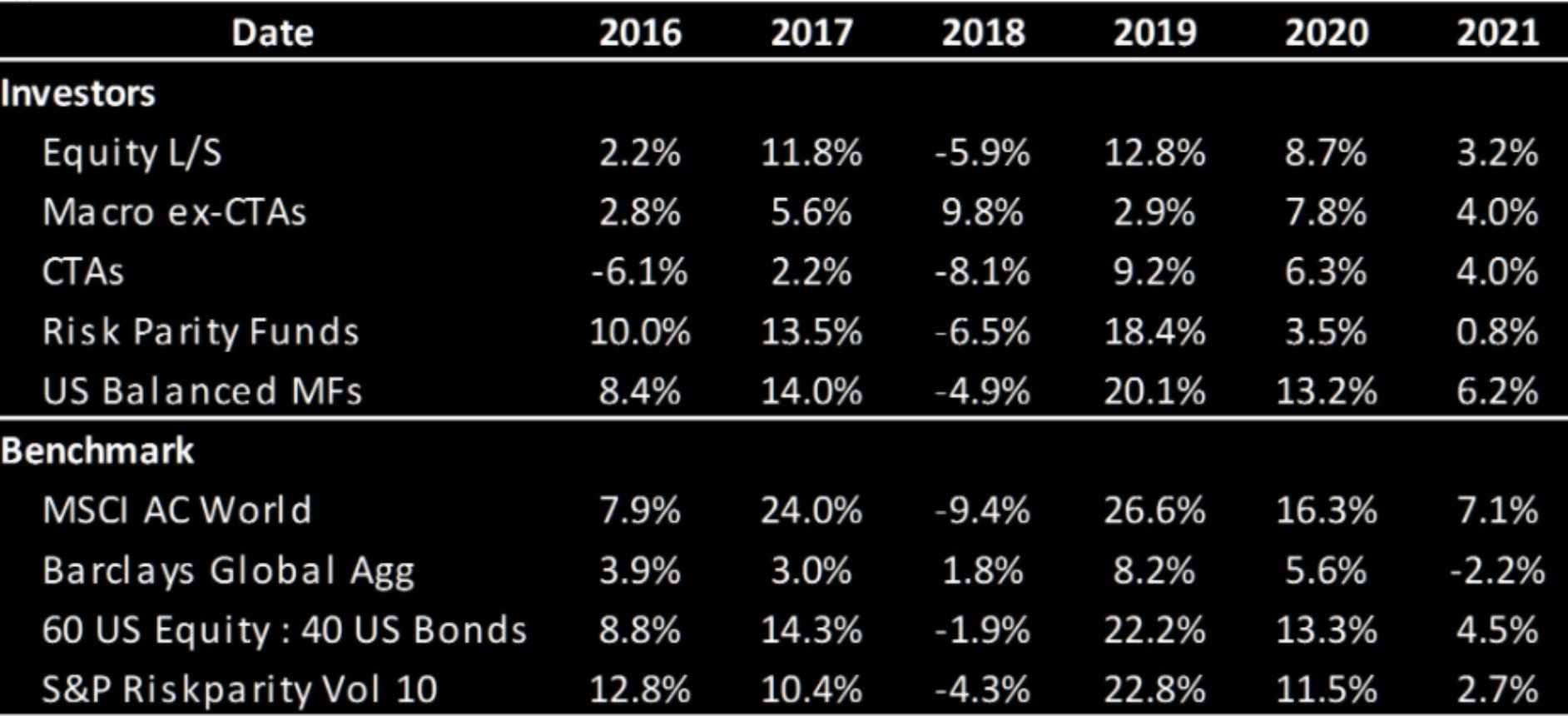 The table depicts the performance of various types of investors in % as of 7th April 2021.