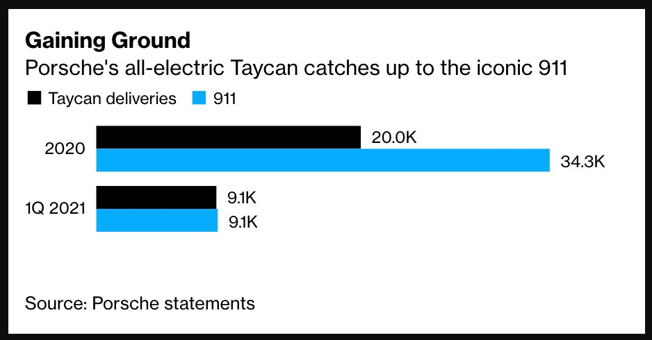 Porsche's Electric Taycan Sales Nearly Surpasses Iconic 911 Model