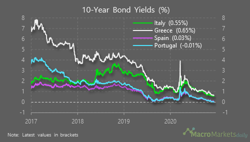 The yield on 10-year Portuguese government debt has turned negative for the 1st time (despite 120% debt: GDP)