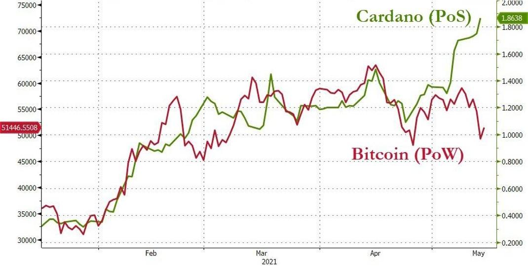 Proof-of-stake protocol (ADA Cardano) versus Proof-of-work protocol (Bitcoin)