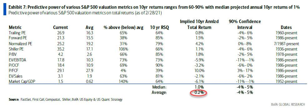 Bank of American expects the S&P 500 to only rerturn 0.2% over 10y
