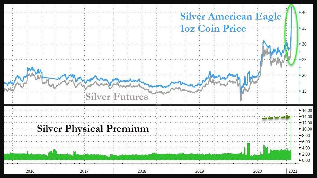 Silver physical premium to paper market is unprecedented.