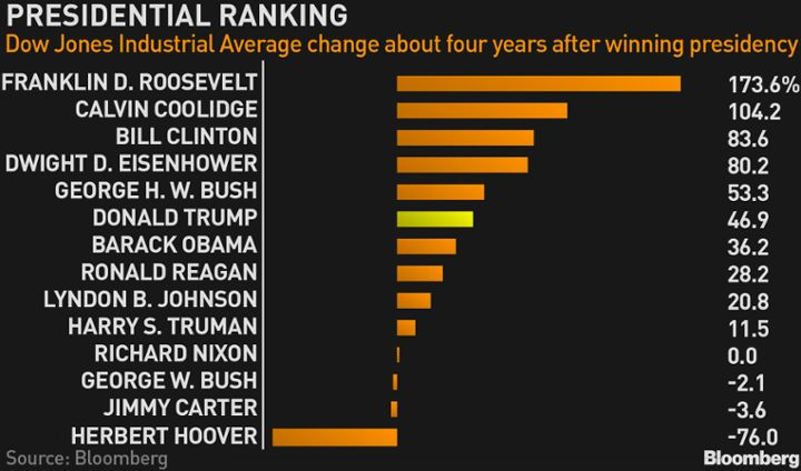 Presidential ranking - Dow Jones performance during the 4 year term