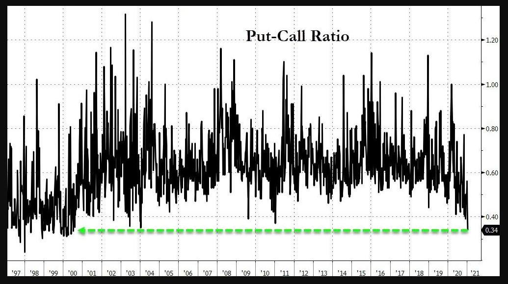 S&P 500 Put-call ratio
