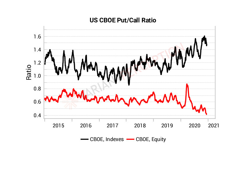 Put-call ratios on indices and equities STILL painting very different pictures