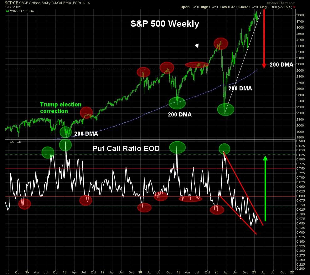 A falling wedge pattern in the put/call ratio is bullish the ratio (bearish stocks)
