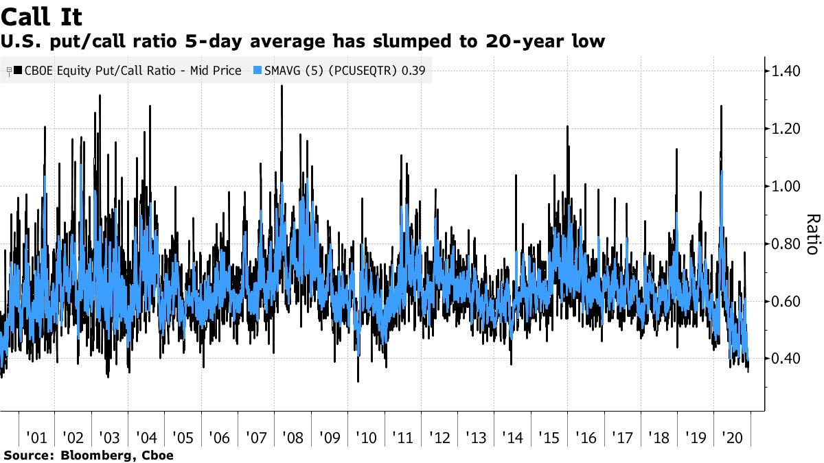 CME Put/call ratio at a 2 decade low