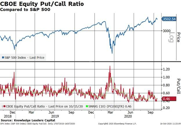 S&P 500 and put-call ratio