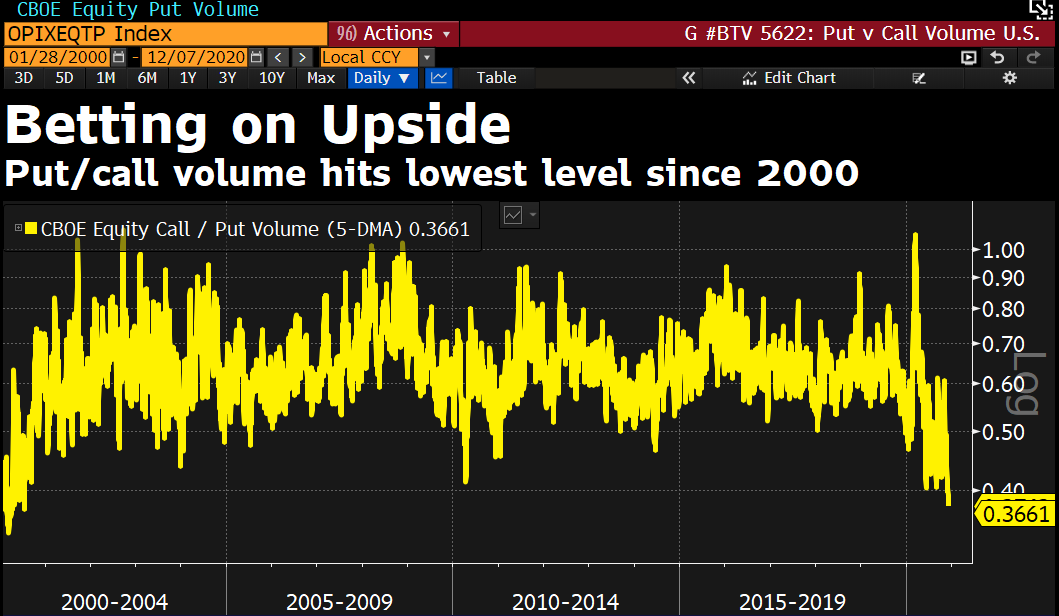 Put/call volume ratio at lowest since dotcom burst in 2000